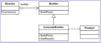 builder pattern in java 8 understanding and implementing builder pattern in c codeproject