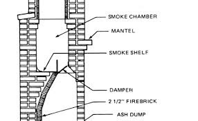 Damper On Fireplace by Rumford Outdoor Fireplace Kit