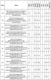 patent wo2004050681a2 kinase modulators google patentsuche
