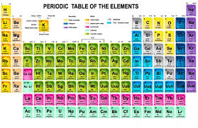 where are semiconductors on the periodic table dopant gases dopant gas mixtures sci analytical