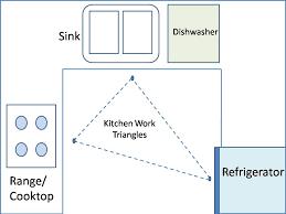 Kitchen Triangle Design Kitchen Design Layout