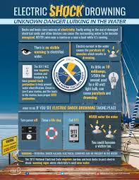 esfi boat and marina electrical safety electric shock drowning