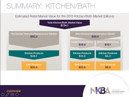 2015 Nkba Bathroom Design Of The by Homeowners Hired Pros To Remodel 66 Of Kitchens 58 Of Baths