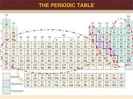 Ions Periodic Table Atoms Molecules And Ions