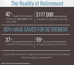 How Much Do I Need For A Comfortable Retirement 5 Ways To Start Planning For Retirement In Your 50s Investopedia