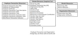 hr schema tables data sql data warehouse type 2 scd employee dimension and hr facts