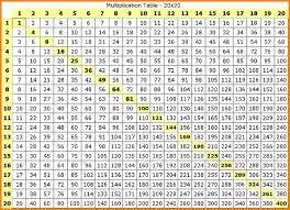 multiplication table up to 30 7 times table up to 100 modern coffee tables and accent tables