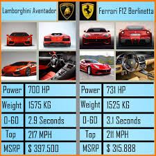 berlinetta vs lamborghini aventador lamborghini aventador vs f12 berlinetta your choice