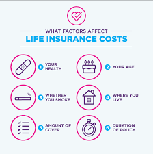 term insurance where the amount of cover reduces over the years usually in line with a mortgage this means decreasing term insurance costs less