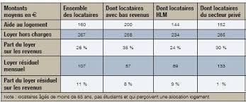 Aides Au Logement Aides Au Logement Les Calculs Douteux De L Insee Fondation Ifrap