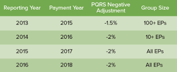 pqrs registries pqrs registry practice insight