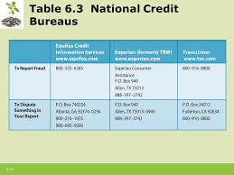 trw credit bureau 6 1 chapter 6 credit cards the of open credit ppt