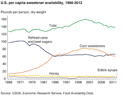 what americans are eating time