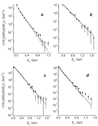 negative energy experiment scaled cm kinetic energy distributions of negative pions in