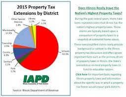 Illinois Power Of Attorney For Property by Property Tax For Homepage Jpg