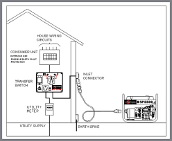 portable generator wiring diagram wiring diagram and fuse box