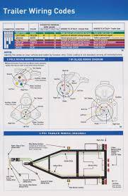 round 7 blade wiring diagram 7 blade trailer wiring pigtail 7