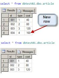sql compare two tables for differences ways to compare and find differences for sql server tables and data
