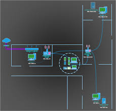 Wireless Home Network Design Proposal by 3d Network Diagram Software Diagram Gallery Wiring Diagram