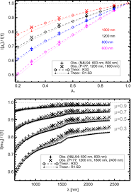 continuum intensity and o i spectral line profiles in solar 3d