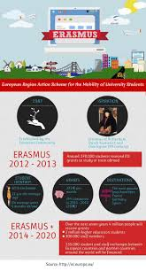 13 best study abroad infographics images on pinterest study