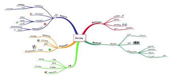What Is A Bubble Map Improving Productivity With Mind Maps Imindmap Mind Mapping