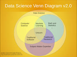 Anatomy Of A Data Analyst Resume Level Blog Four Data Science Imperatives For Customer Success Executives