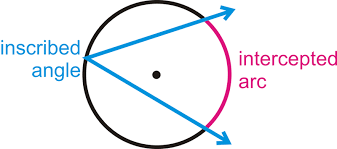 inscribed angles in circles read geometry ck 12 foundation