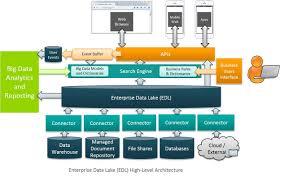 big data application architecture best home design creative under