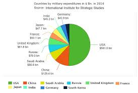 Us Navy Future Map Of United States by Military Spending Our World In Data