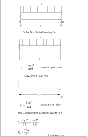 Beam Deflection Table by Strength Of Materials The Superposition Method