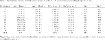 Standard Entropy Change Table Thermodynamic Study Of The Solubility Of Acetaminophen In