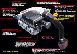 Dodge Ram 4 7 Supercharger - mustang 5 0 2011 up kenne bell