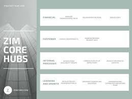 strategy map template pistachio green corporate strategy map templates by canva