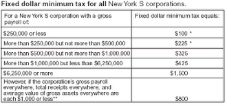 nys tax table filing requirements for new york city s corporations will s