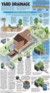 The Amazing Solutions For Your Ideas by Collect Or Drain Ways To Handle Water On Your Property Yard