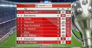 la liga live scores and table barcelona 4 1 espanyol la liga result luis suarez scores twice as