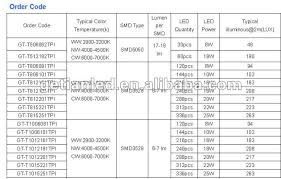 ce rohs t5 t8 t9 t10 led lights price in india china