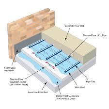 underfloor heating concrete floors