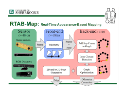 What Is A Map Scale Rtab Map Real Time Appearance Based Mapping