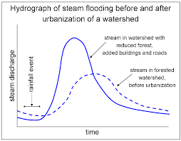 What Is Trellis Drainage Pattern Reading Types Of Streams And Rivers Geology