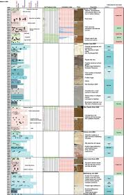 distribution paleoenvironmental implications and stratigraphic