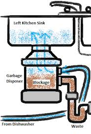 Entrancing  Kitchen Sink Blockage Inspiration Of How To Unclog - Clogged kitchen sink with garbage disposal and dishwasher