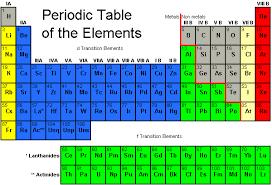 where are semiconductors on the periodic table appendix 7
