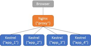 tutorial docker nginx load balancing with nginx and docker sep blog