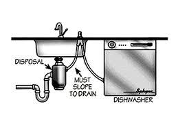 Clogged Kitchen Sink Drain With Garbage Disposal Clogged Kitchen Sink Garbage Disposal Dishwasher Kitchen Sink