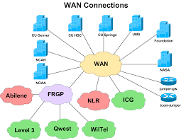 logical layout of network my blog