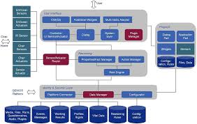 software architektur isa informationssysteme gmbh referenzen forschungsprojekte gewos