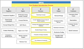 Sipoc Template Excel Sipoc Process Template
