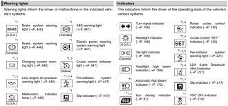 Toyota Camry Dashboard Lights Symbols Iron Blog
